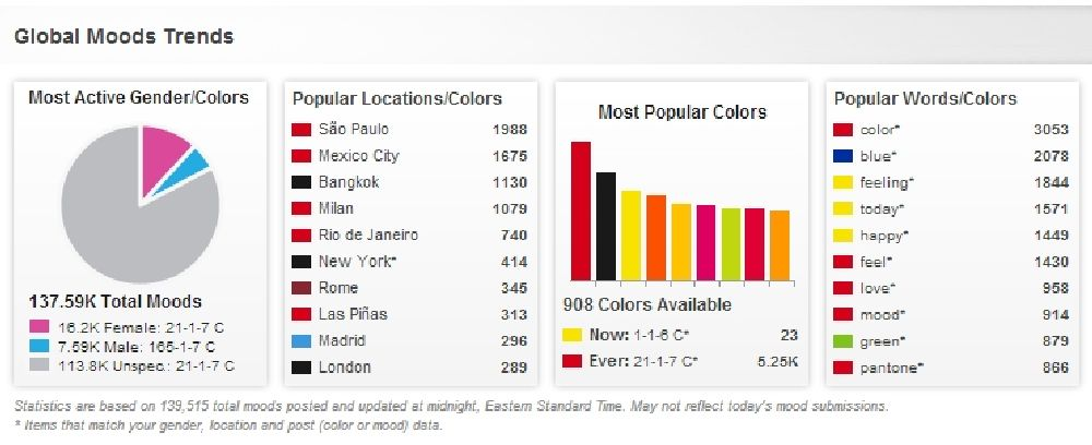 Popular Locations/Colors